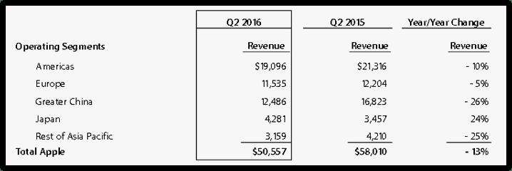 Apple's revenues in 2015 versus 2016 (2)