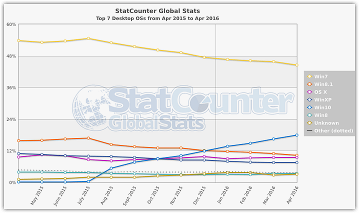Operating systems Statistics 2016 (2)