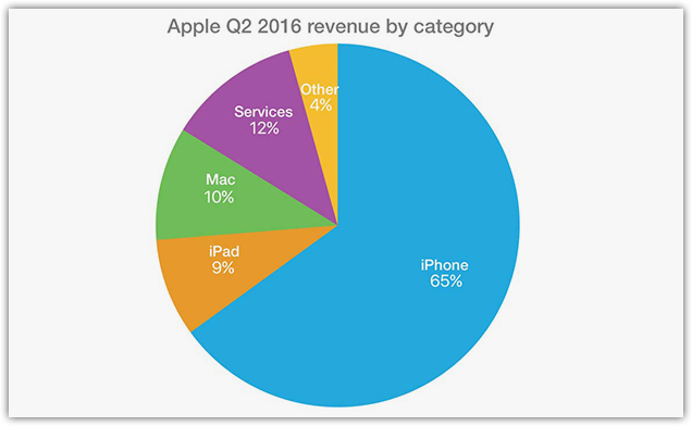 Sources of income of Apple in 2016