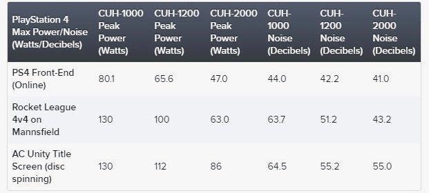 PlayStation 4 и PlayStation 4 Slim сравнение шума и энергопотребления