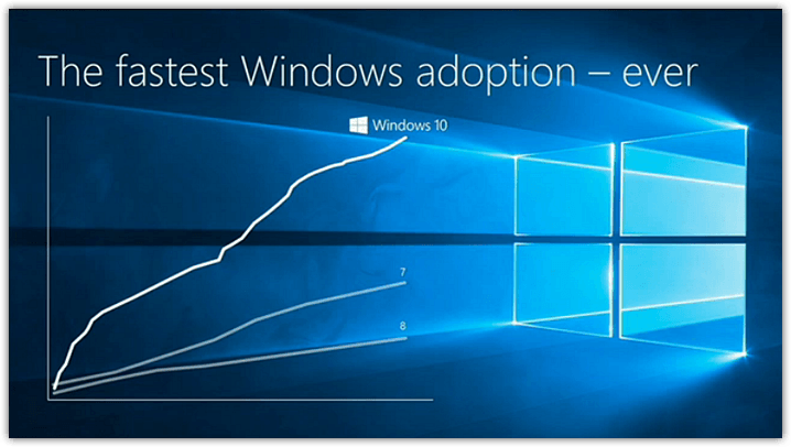 operating-system-microsoft-windows-10-statistics-2
