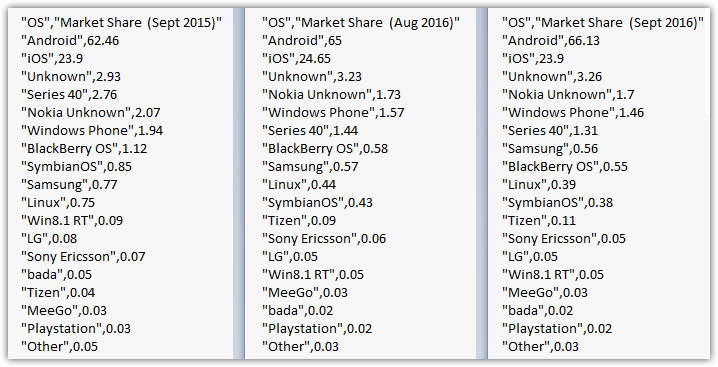 operating-system-statistics-mobile-and-tablet-september-2016-vs-september-2015