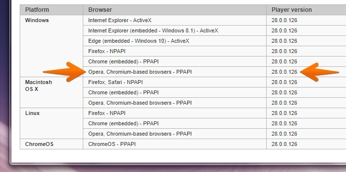 Последние версии Adobe Flash