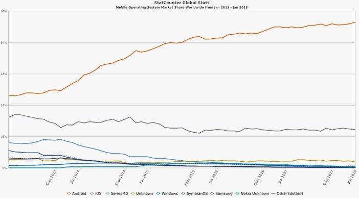 Android смартфоны против iPhone iOS