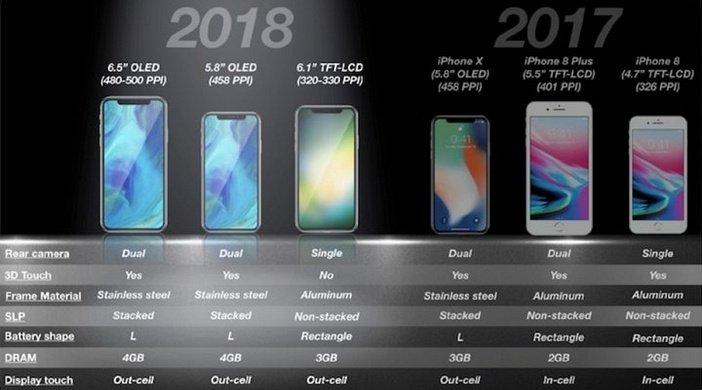 Модели iPhone 2018