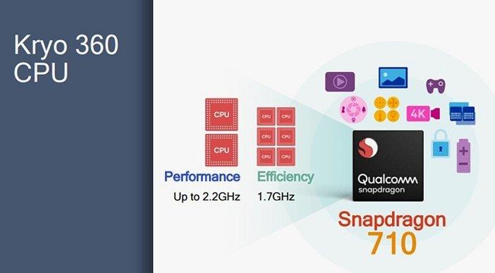 В Snapdragon 710 лишь два мощных ядра
