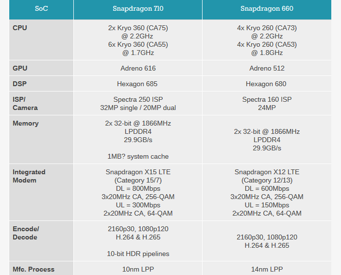 Snapdragon 710 и 660 сравнение характеристик