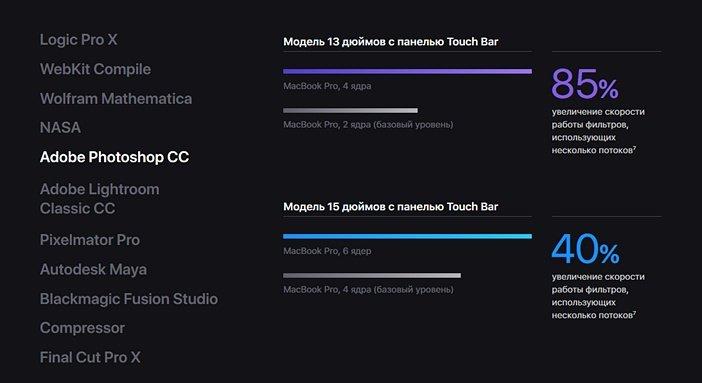 Сравнение производительности MacBook Pro 2018 и 2017