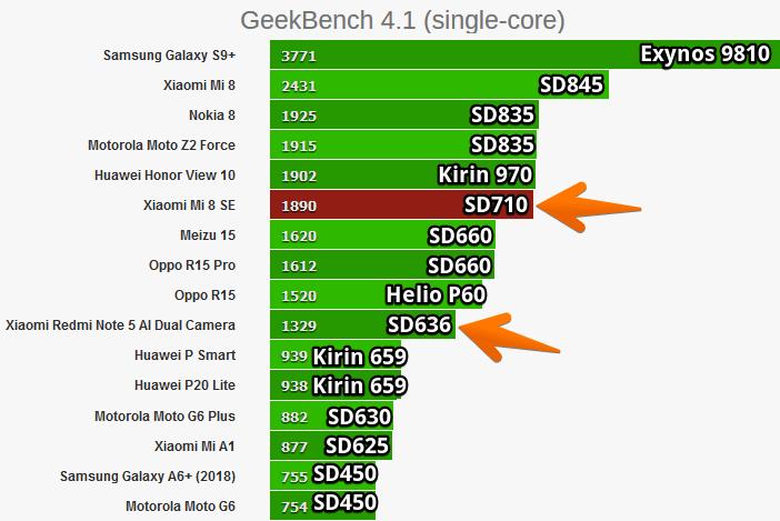 Рейтинг мобильных процессоров Snapdragon в GeekBench