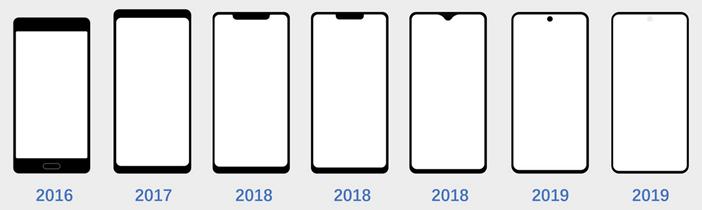 Переход от моноброви (чёлки) к точкам в дисплеях смартфонов 2019