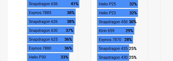 Рейтинг процессоров для смартфонов GeekBench все ядра (2)
