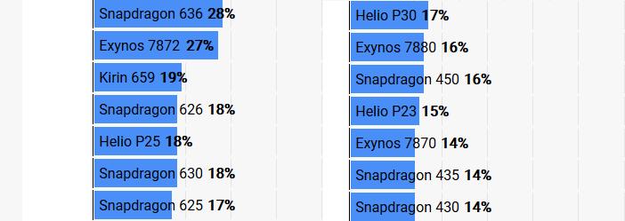 Рейтинг процессоров для смартфонов GeekBench одно ядро (2)