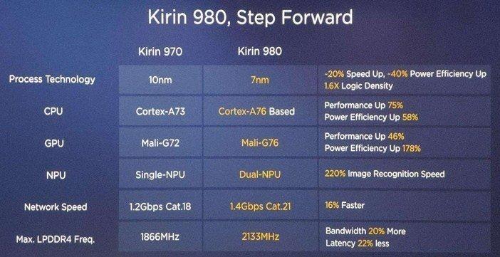 Kirin 980 против Kirin 970 таблица отличий