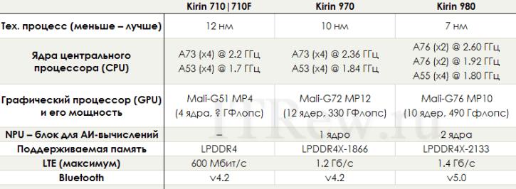 Сравнение Kirin 710, 970 и 980