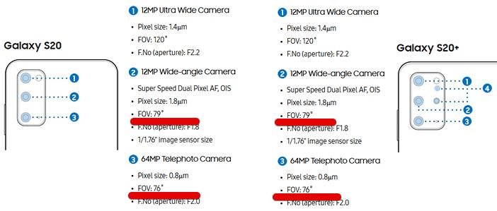 Характеристики камер Galaxy S20