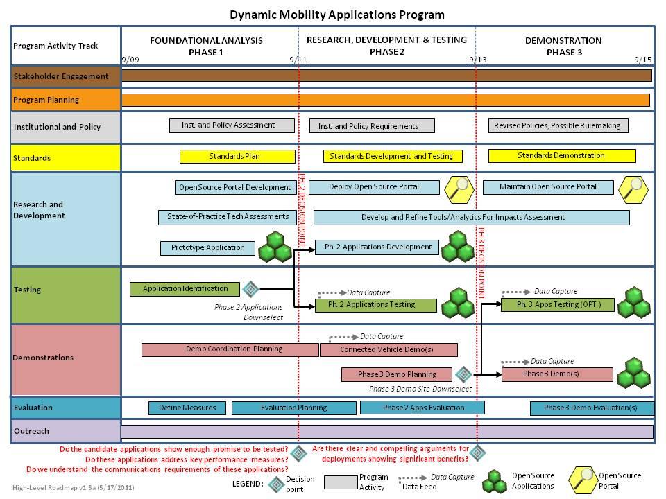 Dynamic Mobility Applications Roadmap