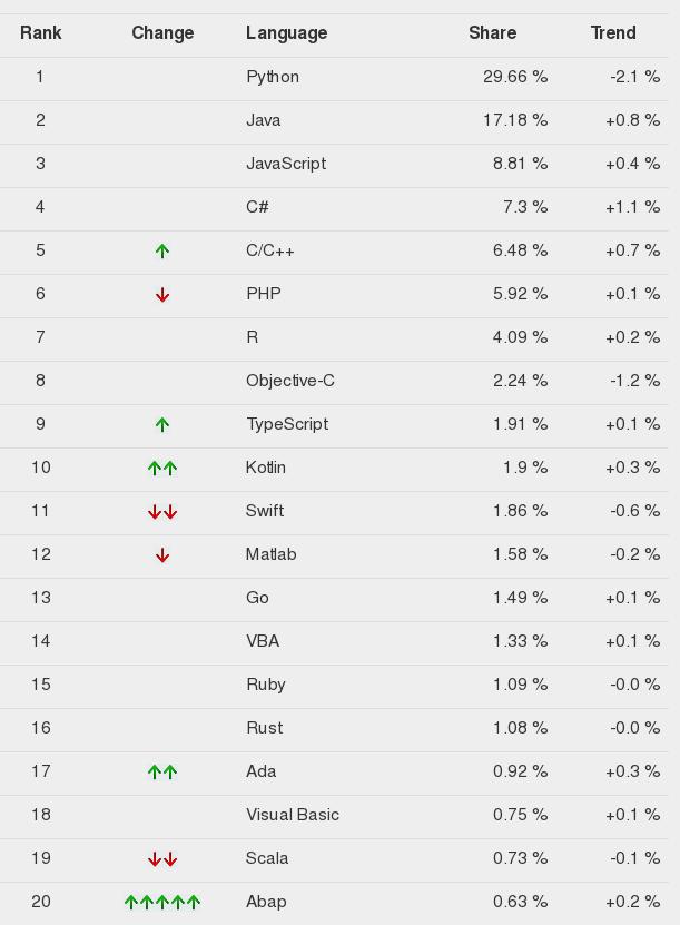 Python Takes First Place in TIOBE Programming Languages Ranking