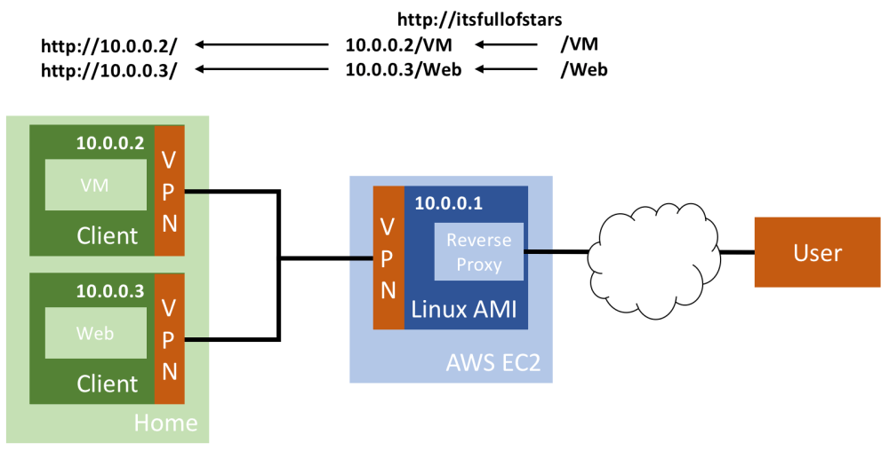 medium resolution of to make this work each time a client connects the same ip must be assigned to openvpn allows to assign a static ip to a client