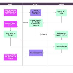 Waterfall Model Diagram Single Volume Pot Wiring The In Project Management Explained