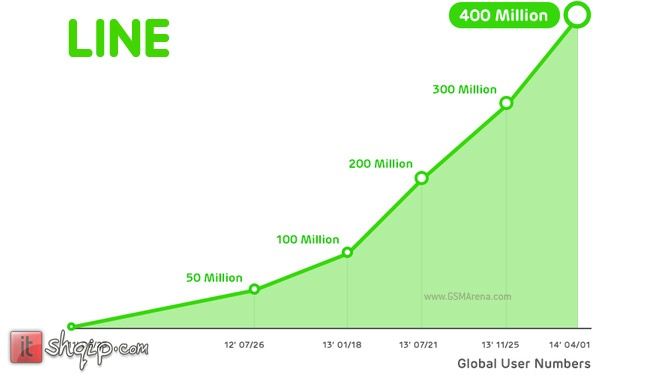Shërbimi Line arrin 400 milionë përdorues