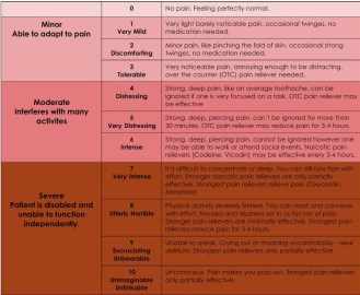 Chronically-Awesome-Pain-Scale