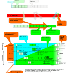Itil Processes Diagram Tel Tac 2 Wiring The Scale Of V3 It Skeptic Difference Between V2 And