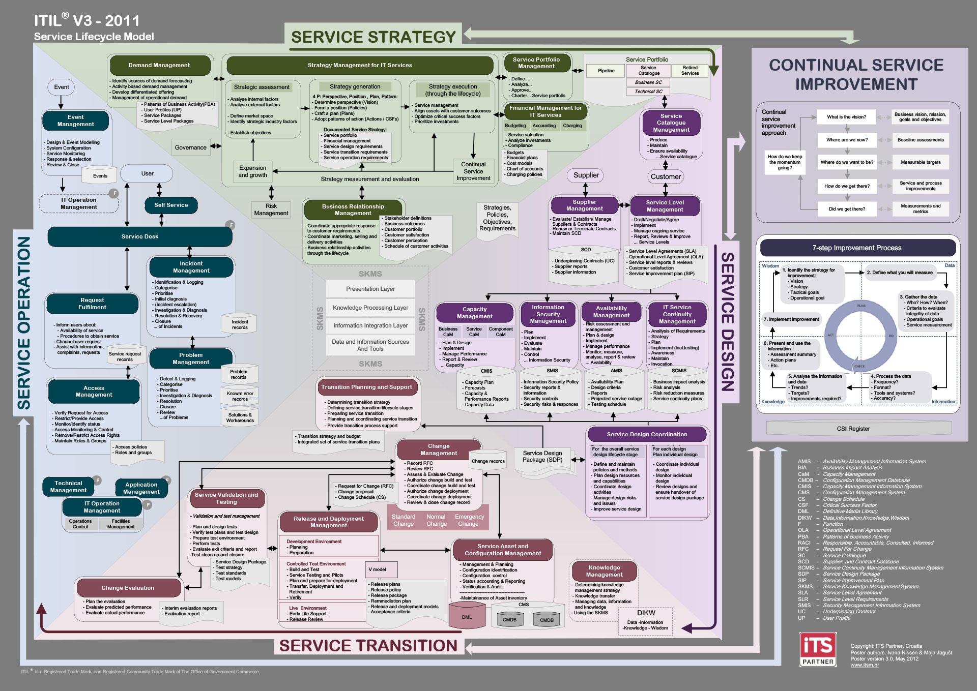 hight resolution of itil poster nissen itsm its partner itil service management diagram free itil diagrams