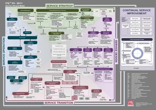 small resolution of itil poster nissen itsm its partner itil service management diagram free itil diagrams