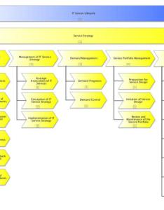 Processes of service strategy also excerpt process documentation according to rh itsmprocesses