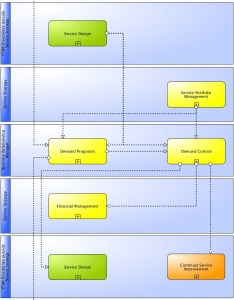 Main information flows and interfaces of itil demand management also wiki processes rh itsmprocesses