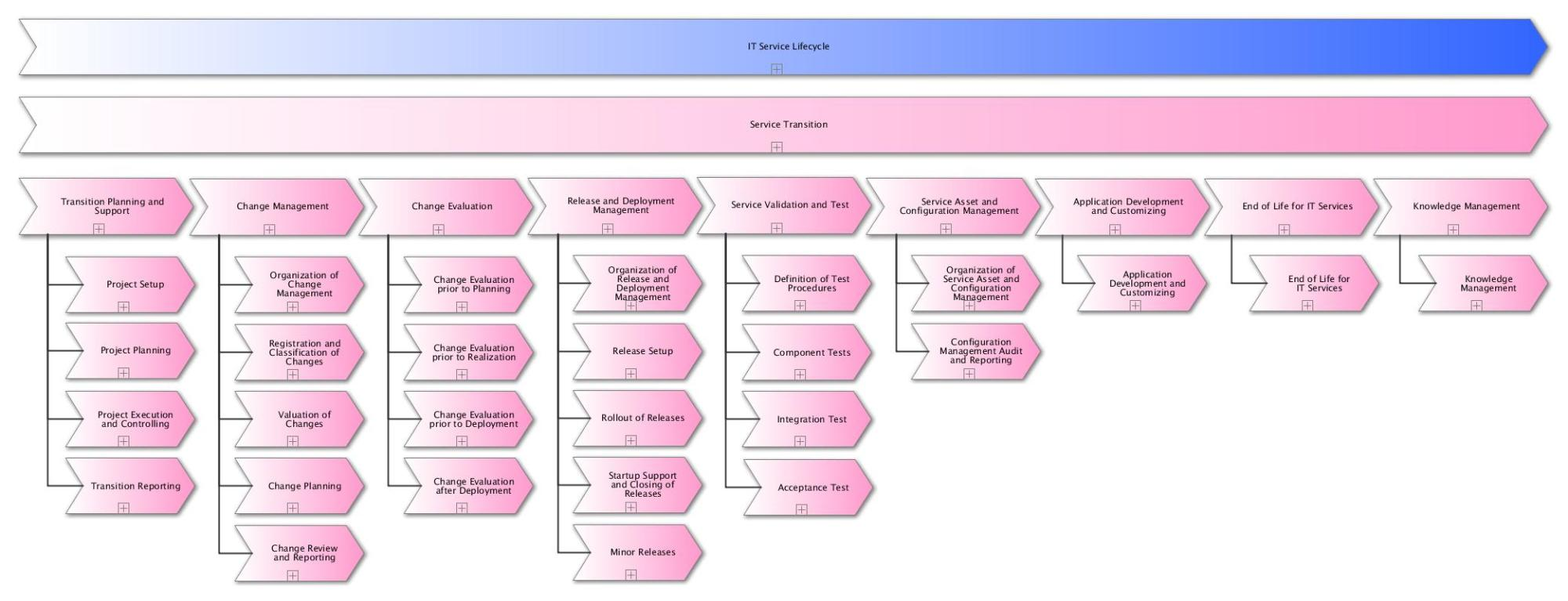 hight resolution of processes of service transition