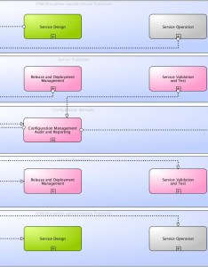 Main information flows and interfaces of itil service asset configuration management also wiki processes rh itsmprocesses