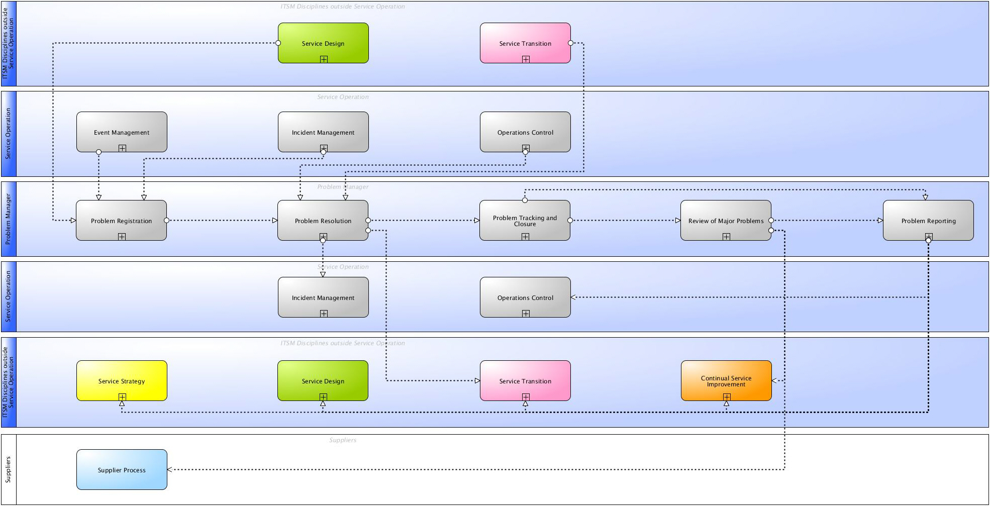 itil problem management process flow diagram fender strat pickup wiring wiki processes of