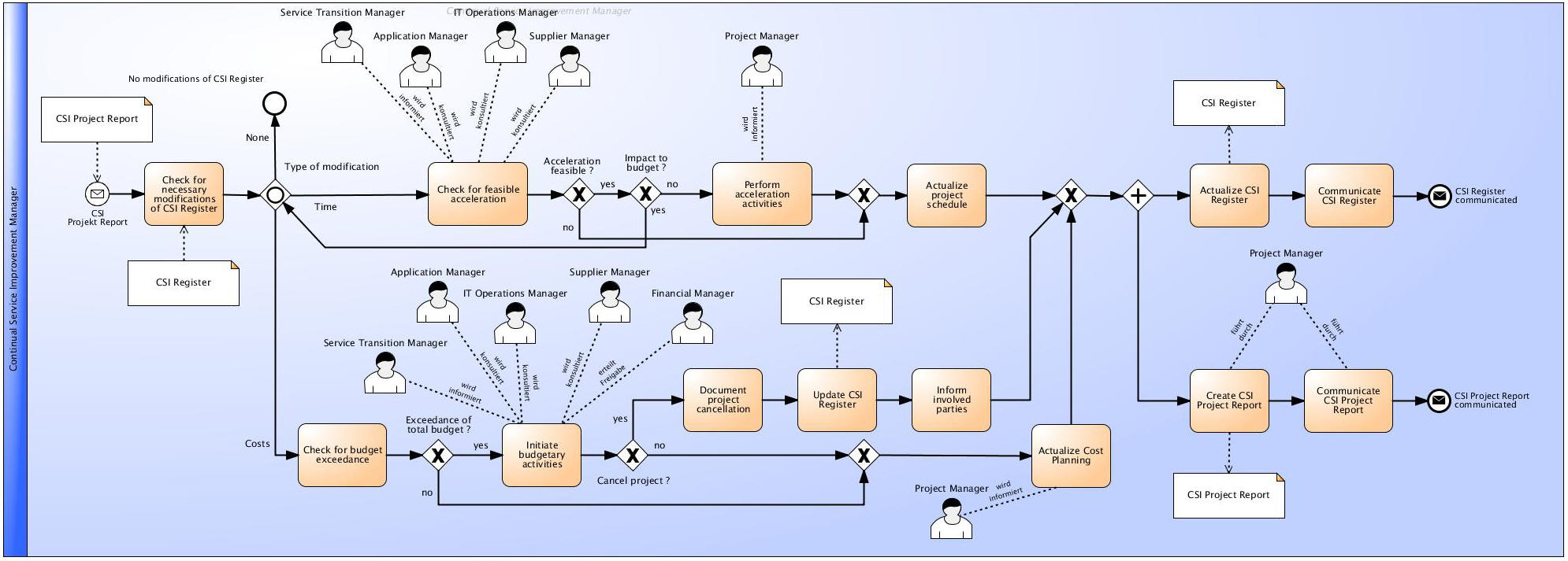 itil processes diagram ct kwh meter wiring excerpt process documentation of continual service improvement management activities