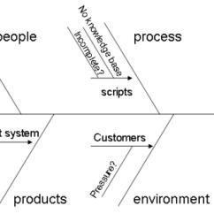 Root Cause Analysis Fishbone Diagram Example Garage Heater Wiring Fishing For Solutions Ishikawa Creating An