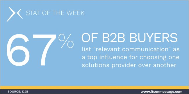 67% of B2B buyers list relevant communication as a top influence for choosing one solutions provider over another