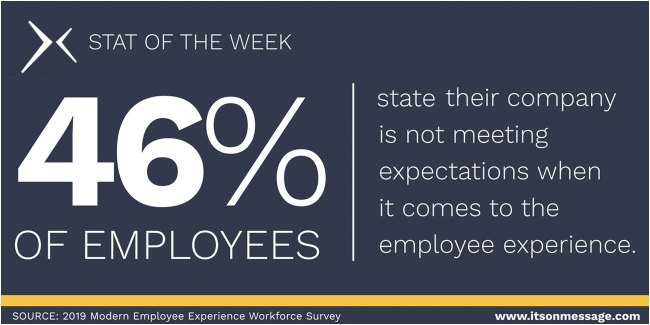 46% of employees state their company is not meeting expectations when it comes to the employee experience.