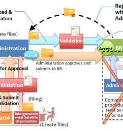e submission of satellite network filings itu cisco network diagram abstract of the procedure on the [ 1471 x 706 Pixel ]