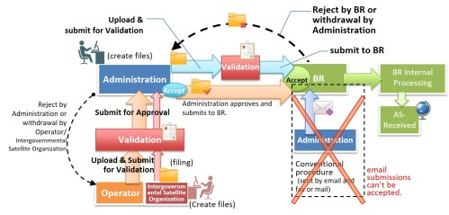 small resolution of e submission of satellite network filings itu cisco network diagram abstract of the procedure on the