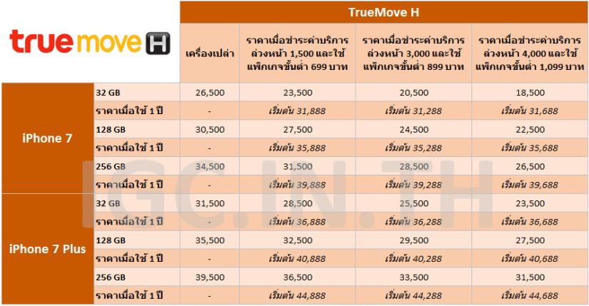 tmh-iphone-7-price