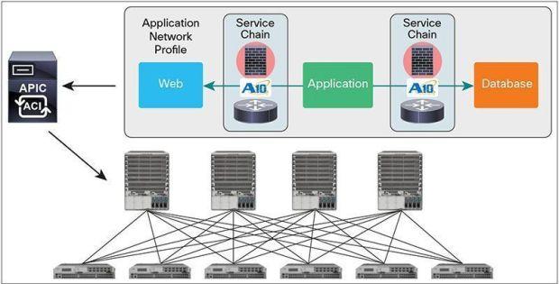 A10-Cisco-ACI-PR-itusers