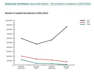 Java under attack - the evolution of explits in 2013-2013