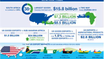 US Africa trade