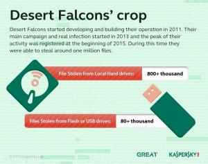 Desert_Falcons_APT_stolen_files