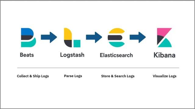 Log Monitoring With ELK Stack