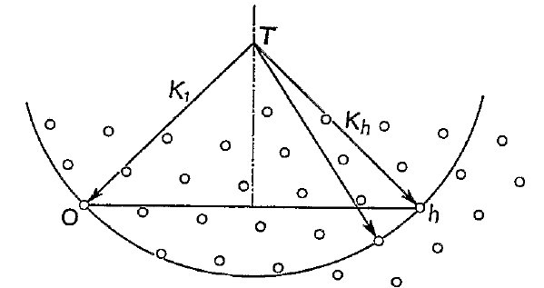 (IUCr) Chapter 6. The principles of X-ray diffraction