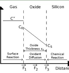 diagram of oxidation [ 1277 x 1116 Pixel ]
