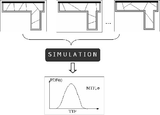 5.6.2 Simulation Approach