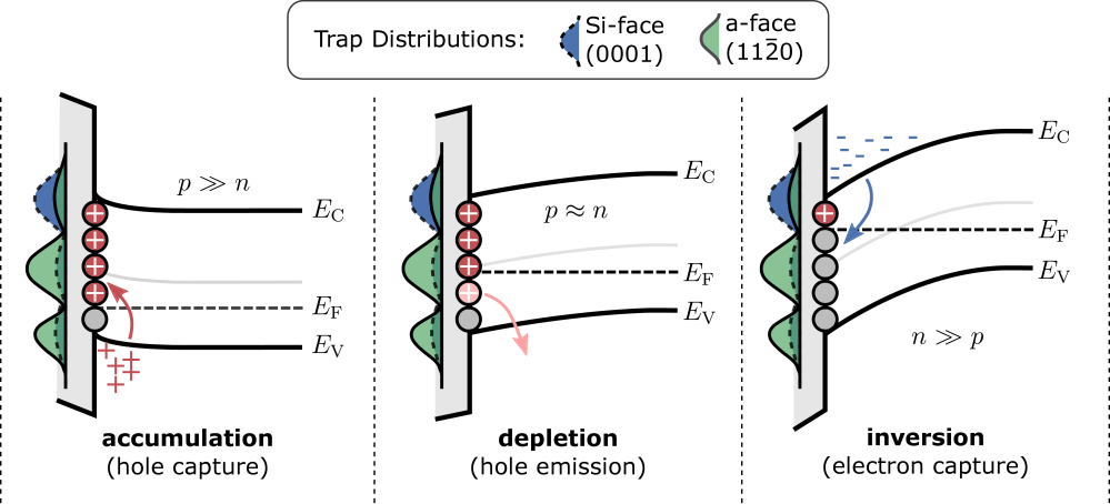 medium resolution of figure 2 37 schematic band diagram of the mechanism causing the sweep hysteresis left hole capture in accumulation fermi level close to the valence