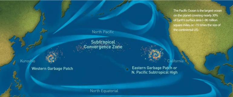 ภาพแสดงกระแสน้ำของมหาสมุทรที่ใหญ่ที่สุดของโลก มหาสมุทรแปซิฟิก เราจะเห็นแพขยะกลางน้ำ (Ocean Gabage Patch) ใหญ่ๆ 2 จุด ใกล้เกาะฮาวายและเกาะญี่ปุ่น